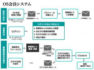 OS会員システム