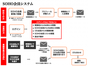 SOHO会員システム